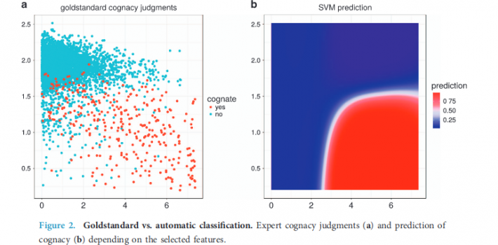 Article: Global-scale phylogenetic linguistic inference from lexical resources